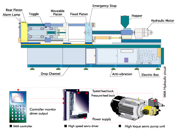 injection molding machine system
